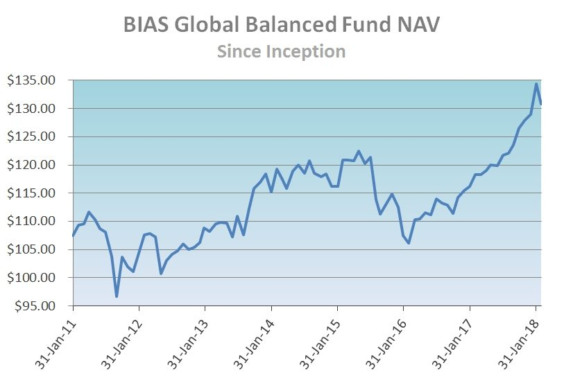 balanced-investment-fund-nav-quarterly